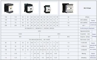 جدول مشخصات فنی و انتخاب انواع کنتاکتور کاوه در تیپ D