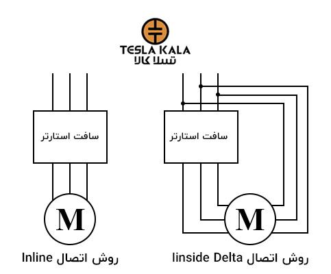 نمایش بلوک دیاگرامیروشهای اتصال انواع سافت استارترها