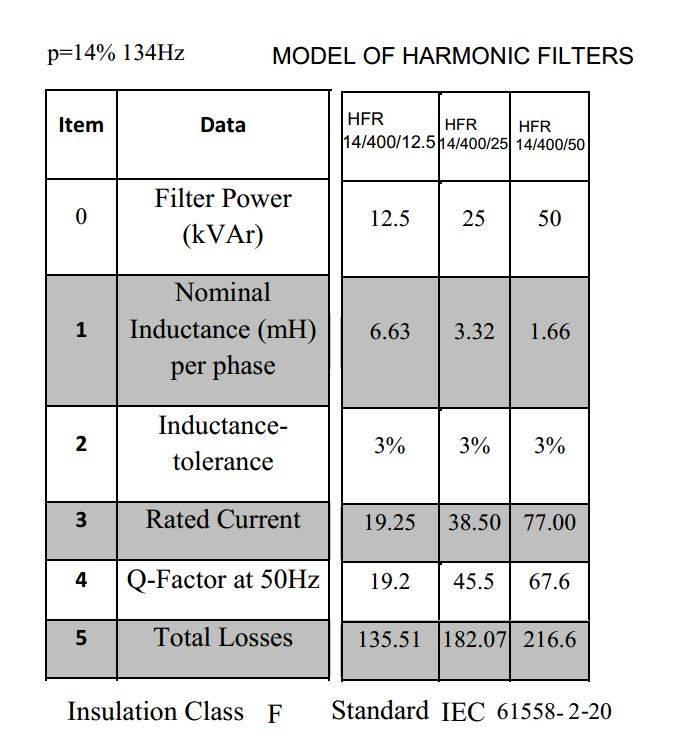 فیلتر هارمونیک خازنی 50 کیلووار فراکوه ، مدل HFR-14/400/50