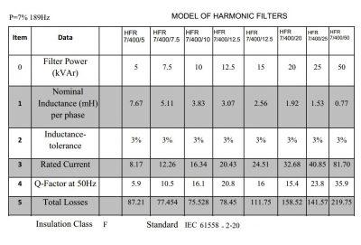 فیلتر هارمونیک خازنی 25 کیلووار فراكوه، مدل HFR-7/400/25