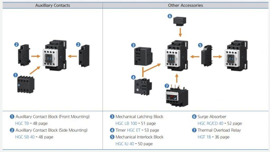 کنتاکتور قدرت، 18 آمپر، 7.5کیلووات، بوبین 220VAC ، برند هیوندای مدل HGC