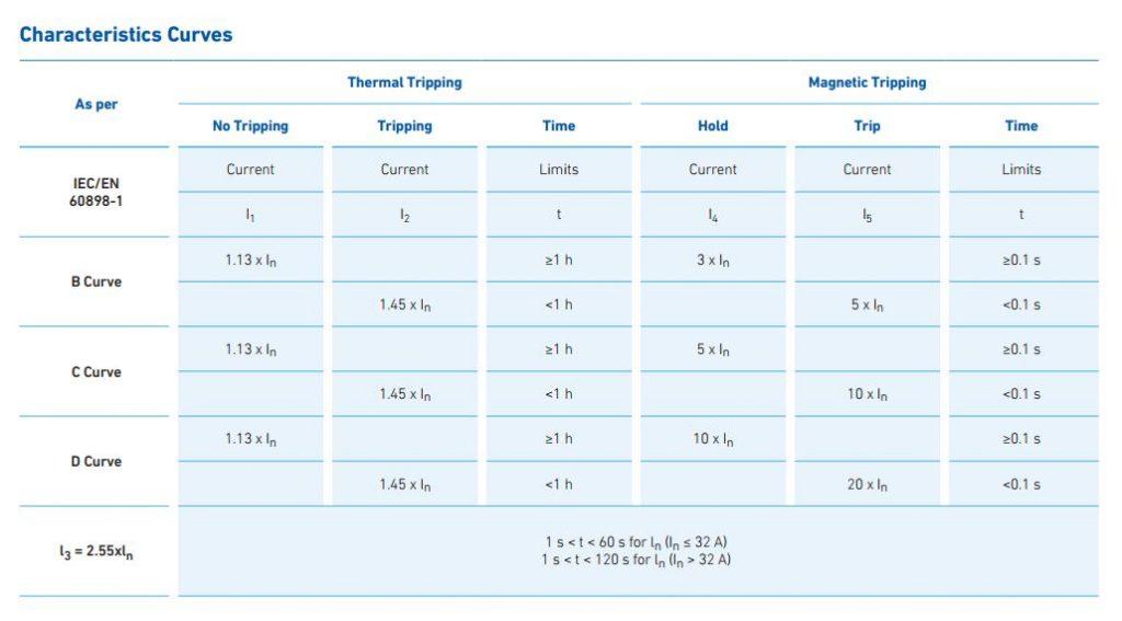 all mcb 4 - کلید مینیاتوری،تک پل،تک فاز ،25 آمپر،6 کیلو آمپر، HYUNDAI سری HGD 63N
