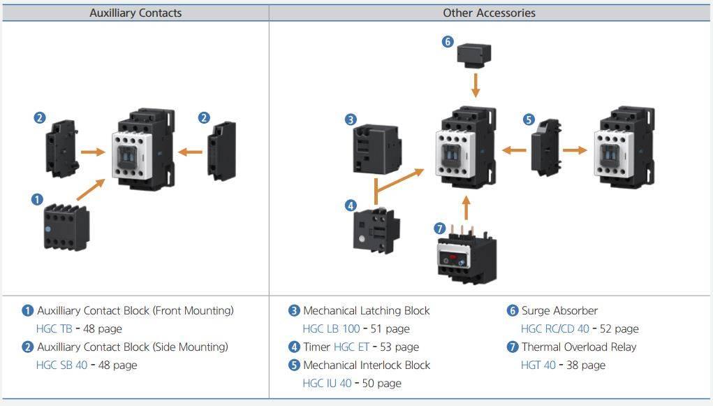 کنتاکتور قدرت، 25 آمپر، 11کیلووات، بوبین 24 تا 380 VAC، برند هیوندای مدل HGC
