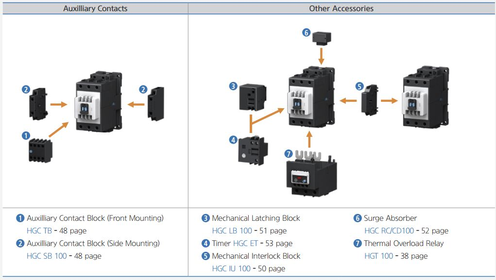 hgc 100 accessory - کنتاکتور قدرت، 85 آمپر، 55 کیلووات، بوبین 24 تا 380 VAC، برند هیوندای مدل HGC