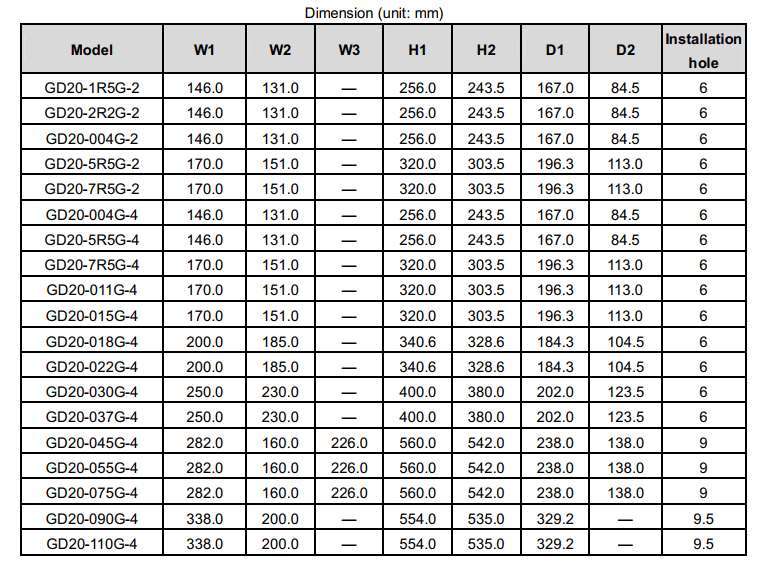 درایو (اینورتر) invt اینوت سه فاز، توان 18.5 کیلووات کاربری سنگین GD20-018G-4